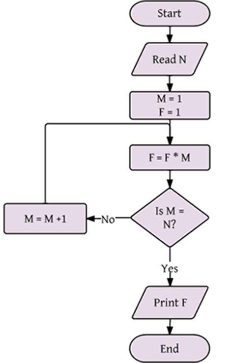 Online flow chart creator free